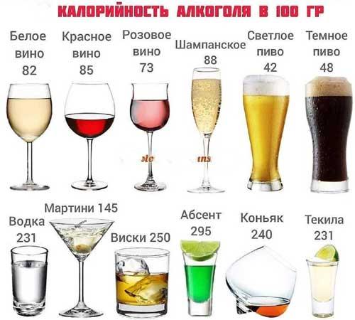 Алкохол и диета. Колко калории има